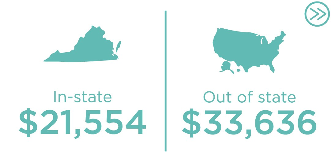 $21,136 in-state tuition and fees, $33,218 out of state tuition and fees