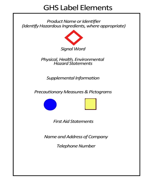 GHS Label Elements, product name, signal word, physical, health, environmental hazard statements, precautionary measures and pictograms, first aid, name address and telephone of manufacturer
