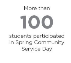 more-than-100-students-participated-in-spring-community-service-day